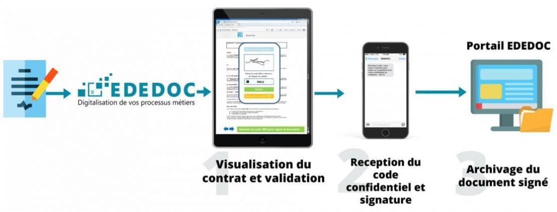 Schema Contractualisation en ligne